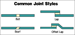 Common Joint Styles